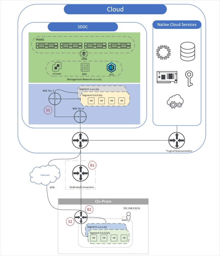VMware Cloud connectivity topology