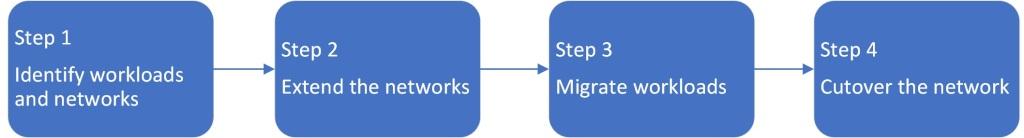 HCX Cloud migration steps